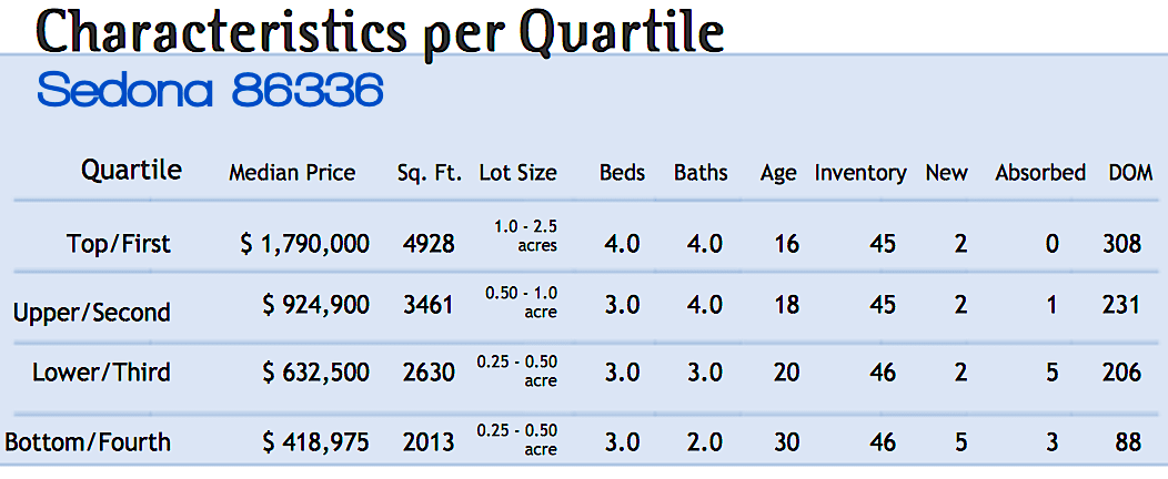 Sedona May Real Estate Market Characteristics by Quartile