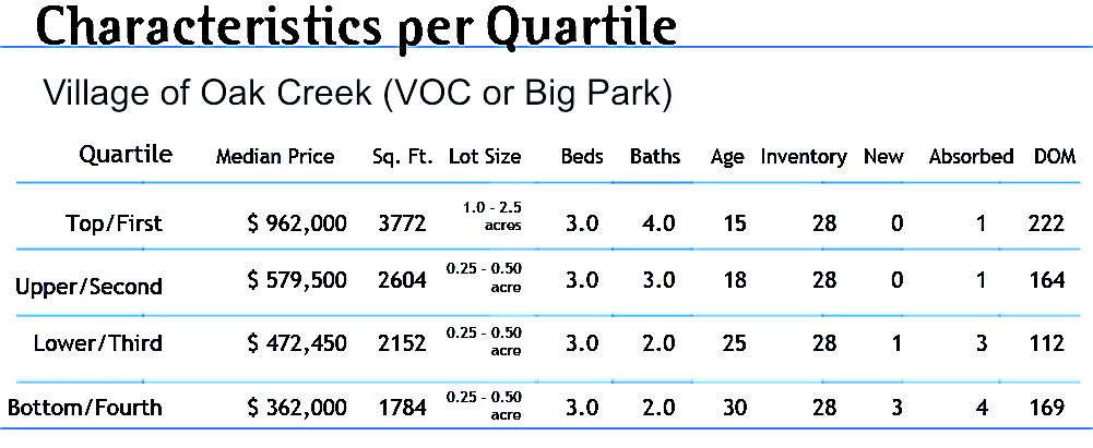 June VOC - Homes for sale market reports for Big Park
