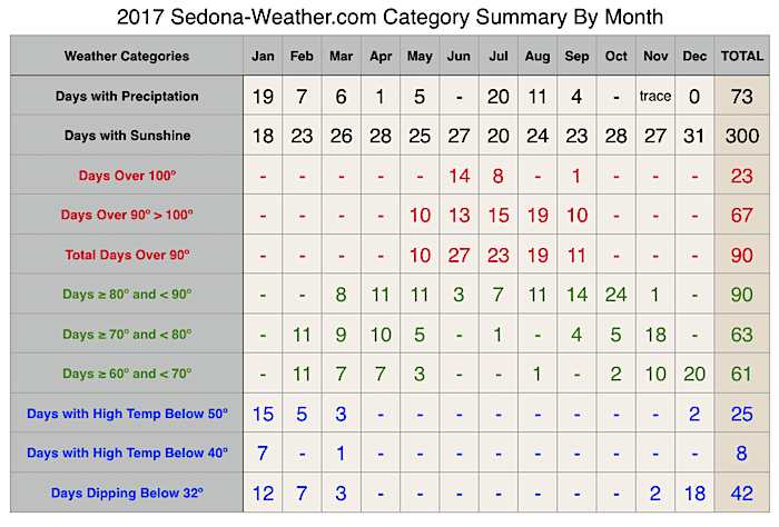 2017 Sedona Weather Category Summary