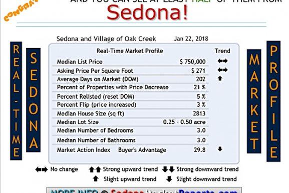 InfoGraphics – A Fun Way to Get Sedona Real Estate Market Reports