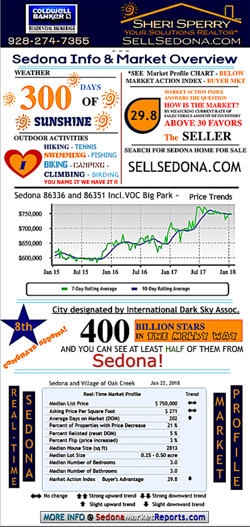 Fun Facts Sedona real estate market