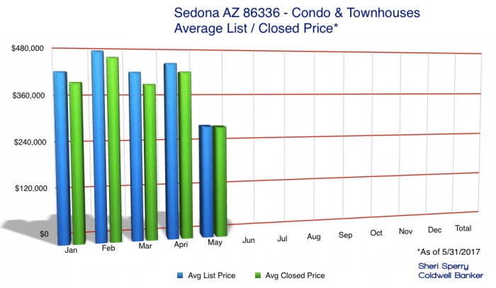 May Sedona condo market conditions