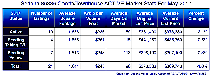 Sedona May Condo 86336 market conditions