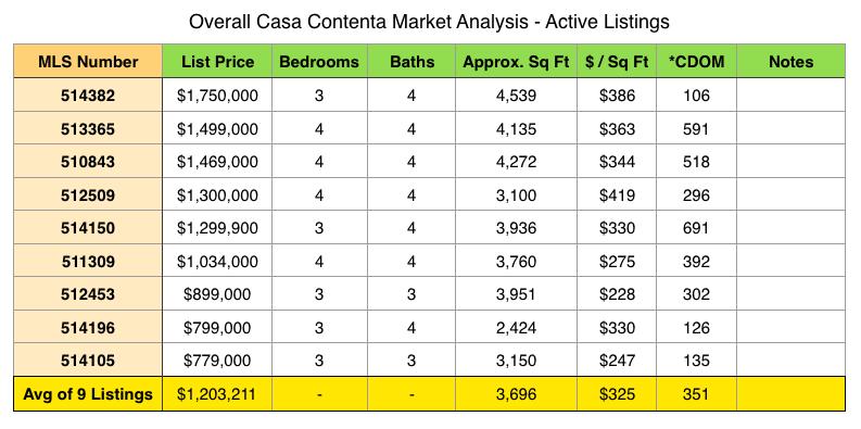 Casa Contenta 2018 Homes For Sale