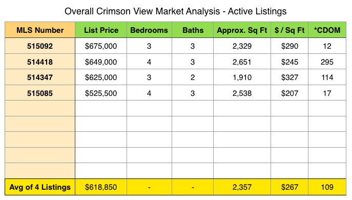 Crimson View Homes for sale