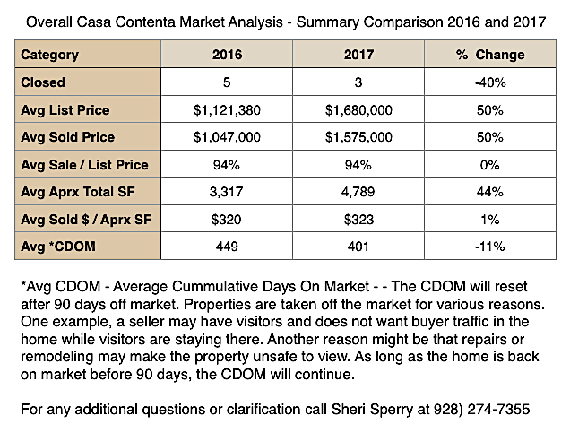 2017 Final Casa Contenta Market - Homes for sale