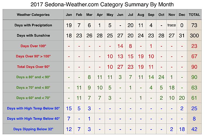 2017 Sedona Weather Category Summary