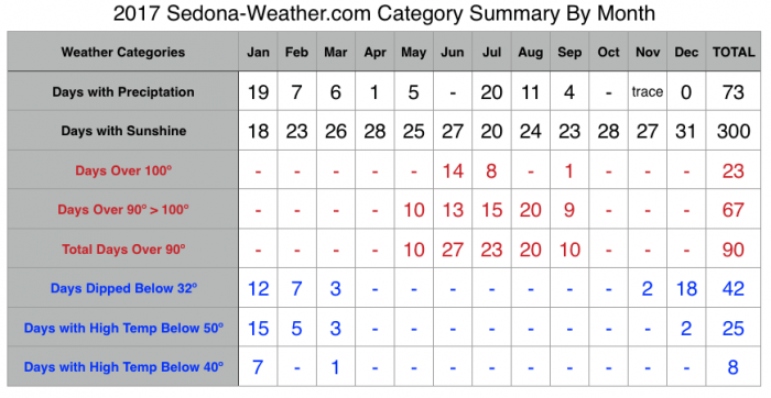 2017 Sedona Weather Summary by Category