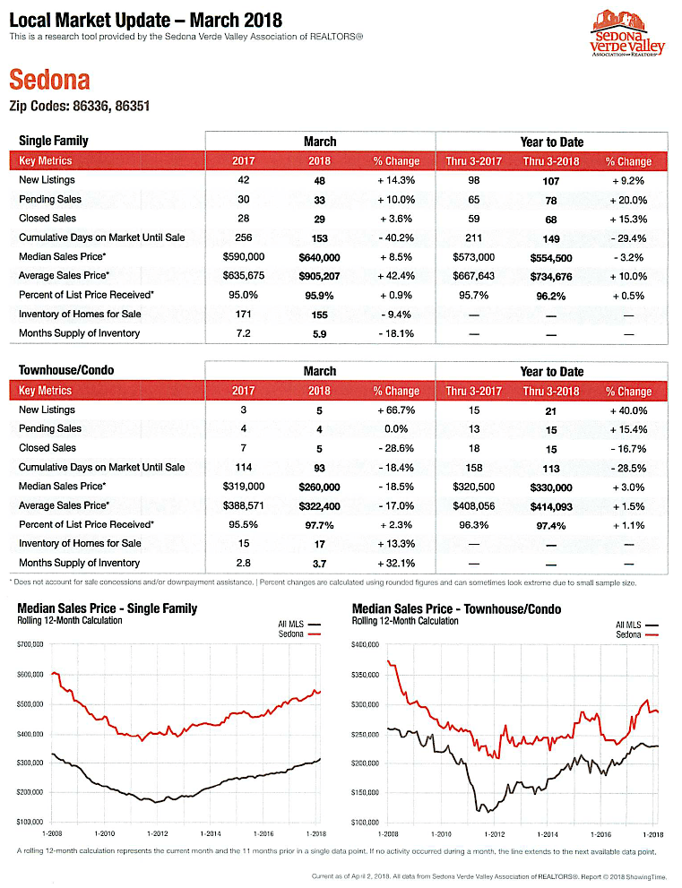 Sedona March 2018 Sedona Market Report