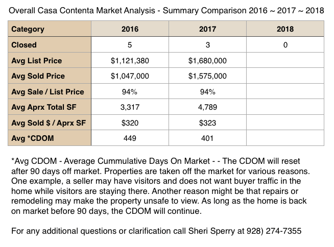 Casa Contenta 2018 1st Quarter Market Report and homes for sale