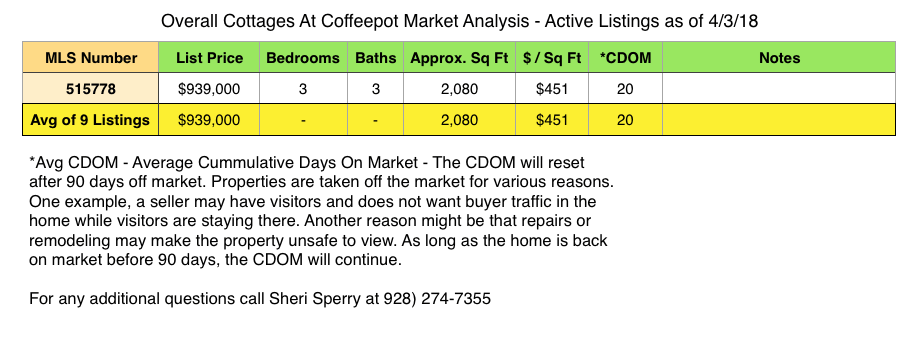 2018 First Quarter Cottages At Coffeepot Market Report