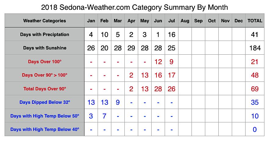 July 2018 Sedona Weather Summary