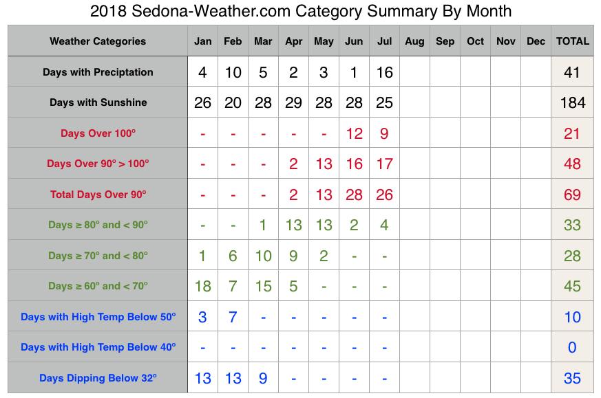 July 2018 Sedona Weather