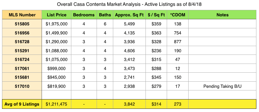 2018-second-quarter-casa-contenta
