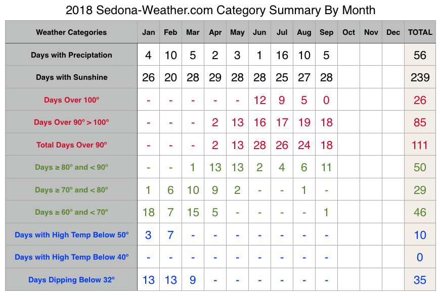 September 2018 Sedona Weather