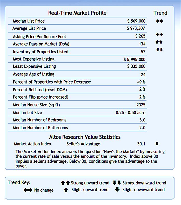 January 2019 VOC Market Reports