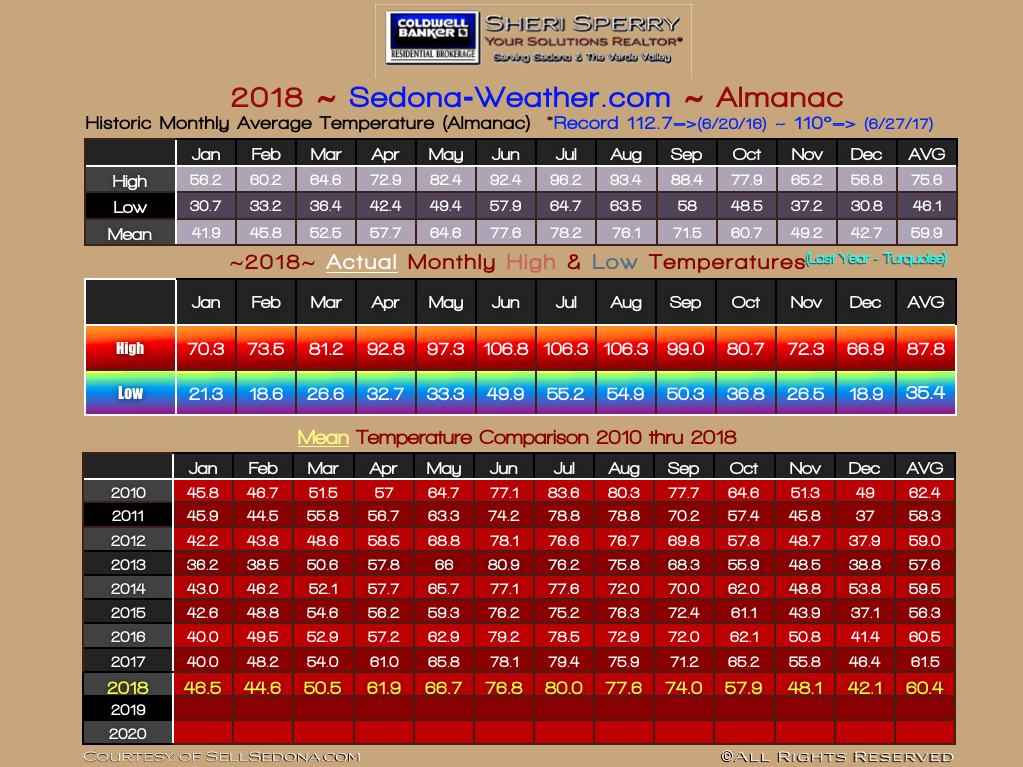Sedona 2018 Temperature Finals by month