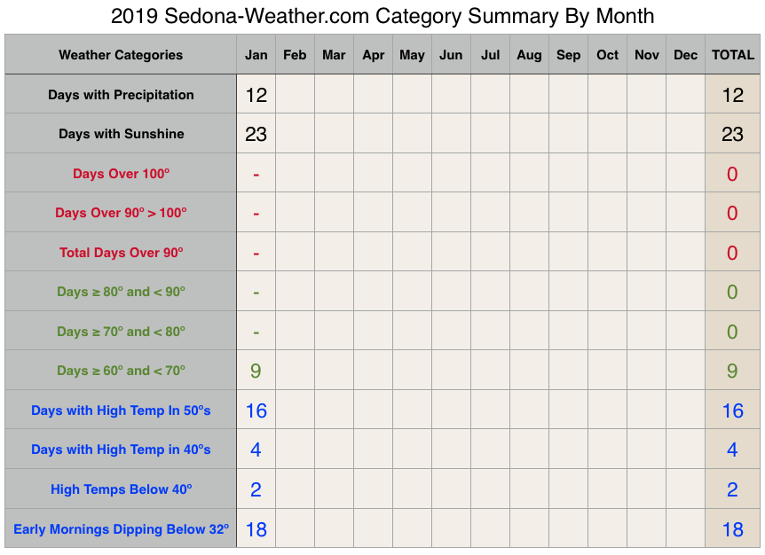 Sedona weather January 2019