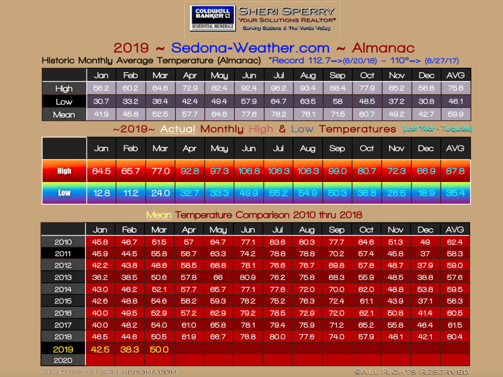 Sedona temperature 2019
