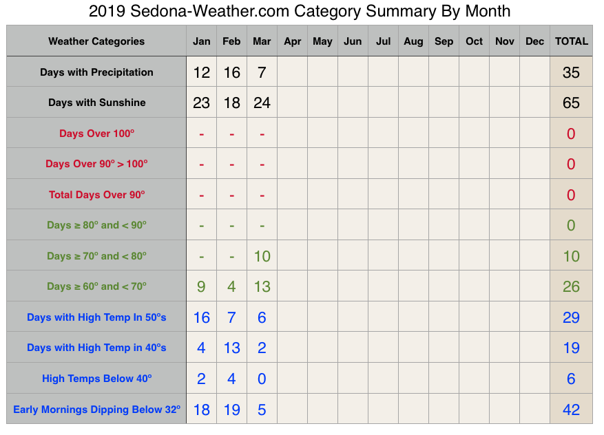 March Weather Category Summary