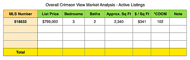 May 2019 Crimson View Homes for sale