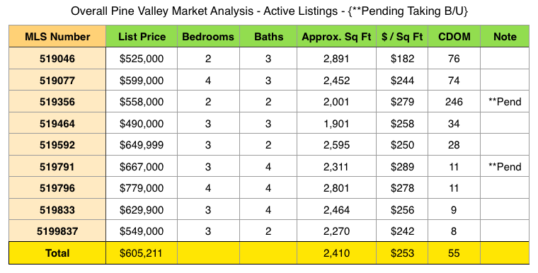 Pine Valeey Market Report and homes for sale