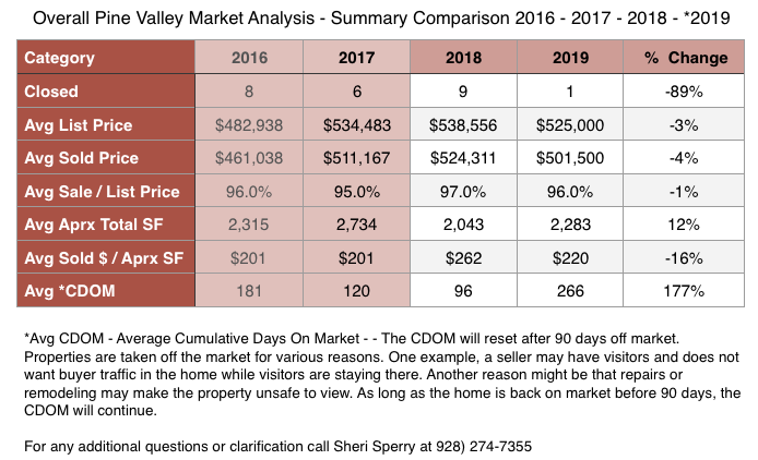 Pine Valley Market Analysis