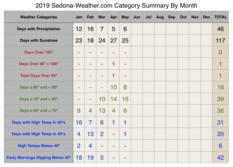 Sedona Weather May 2019