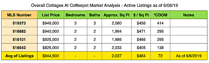 Cottages At Coffeepot - Market Report - Active Listings - June 2019