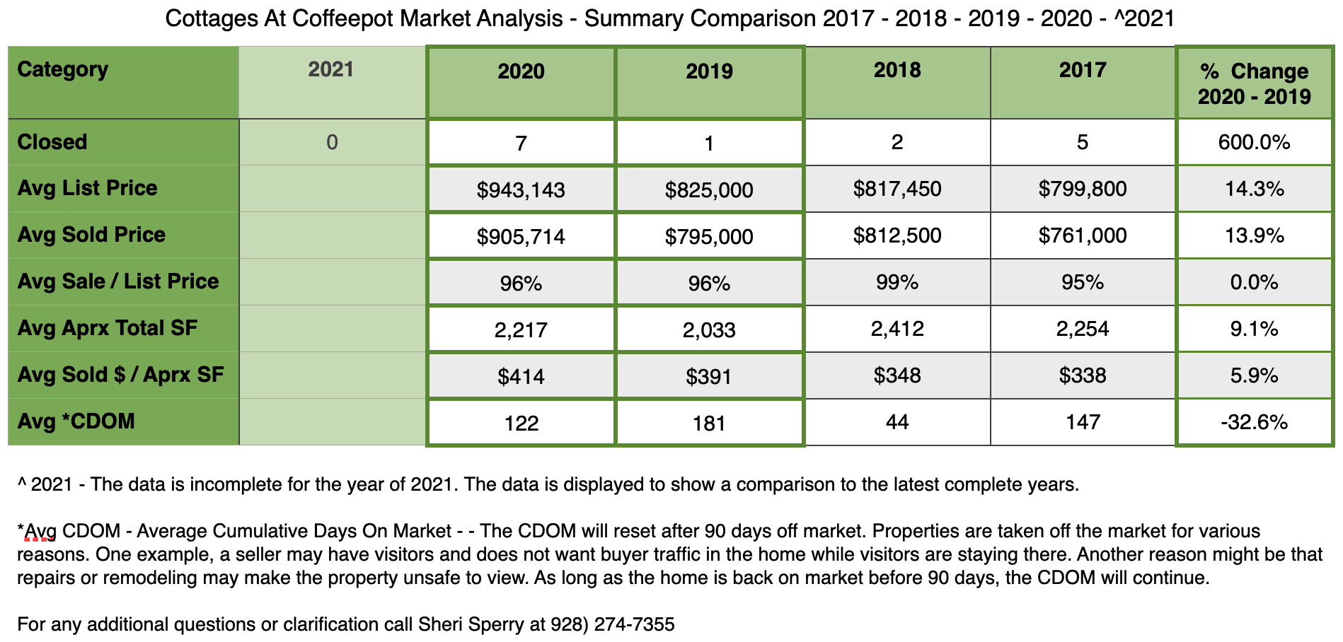 Market Summary Cottages At Coffeepot 2020