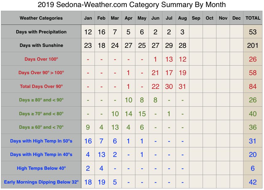 august Weather 2019 Sedona