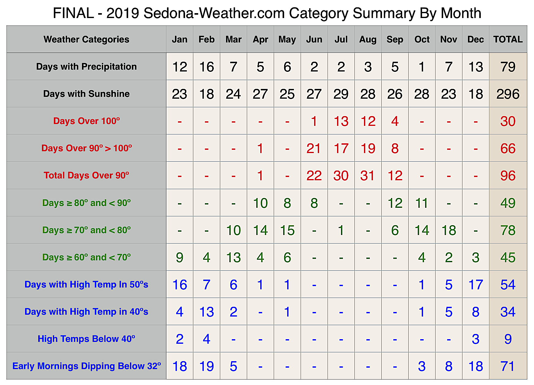 2019 Sedona Weather Summary courtesy of Sheri Sperry Coldwell Banker Realty