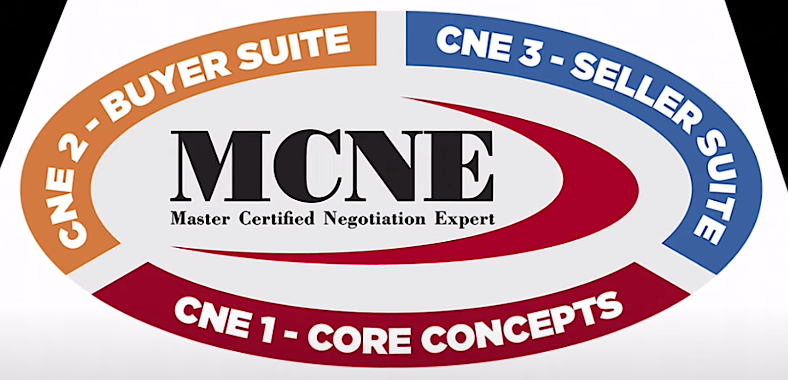 MCNE - Sheri Sperry - Master Certified Negotiation Expert
