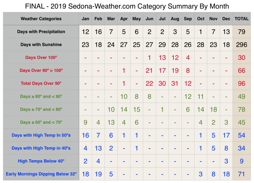2019 Final Sedona Weather Categories