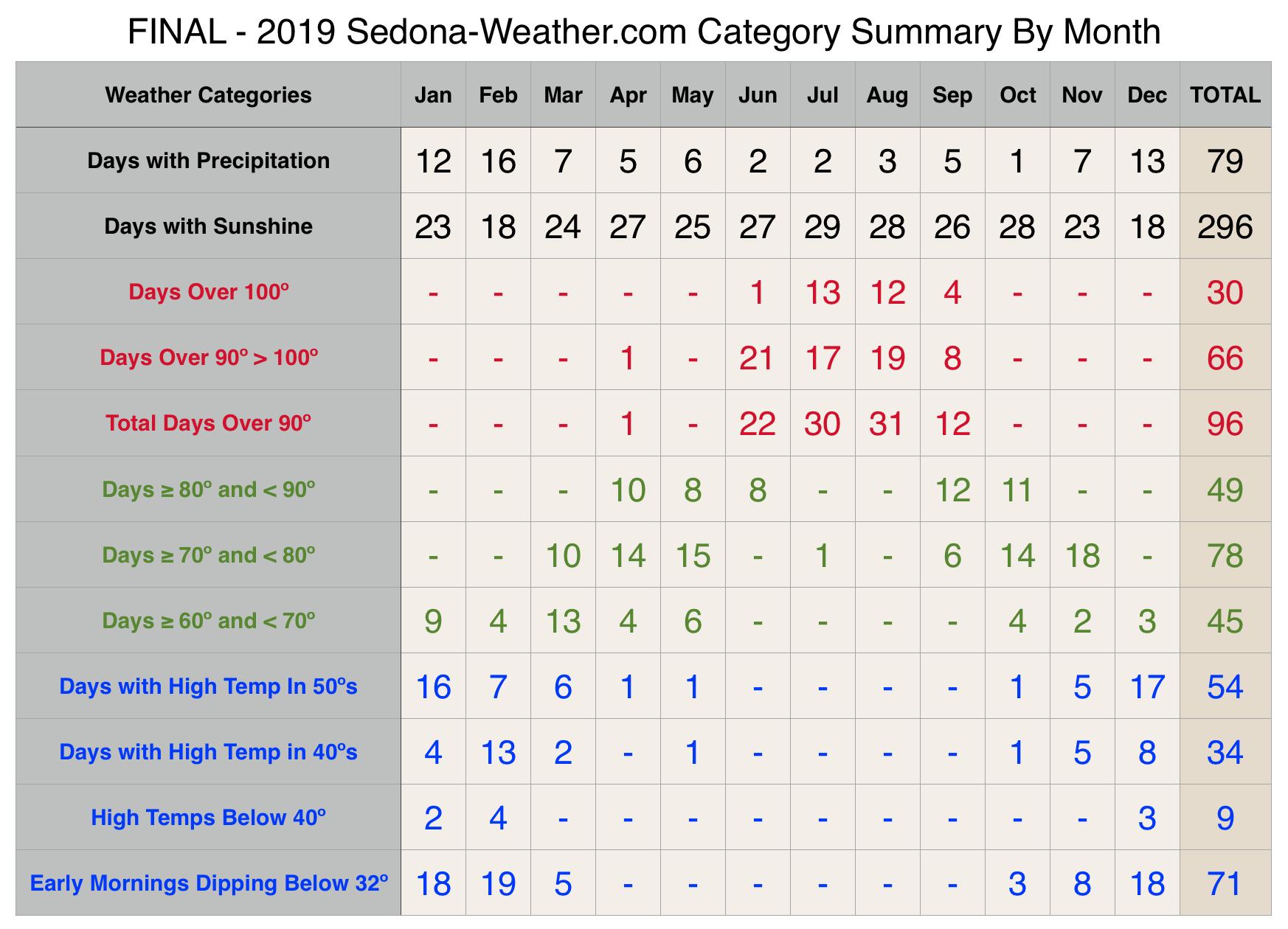 January weather 2020 Sedona 2019 Final Sedona Weather Categories