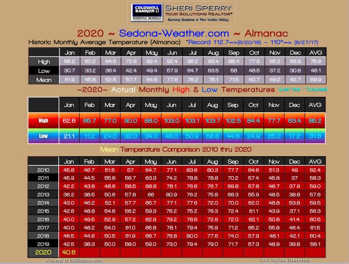 January Weather 2020 – Sedona Arizona Weather Statistics
