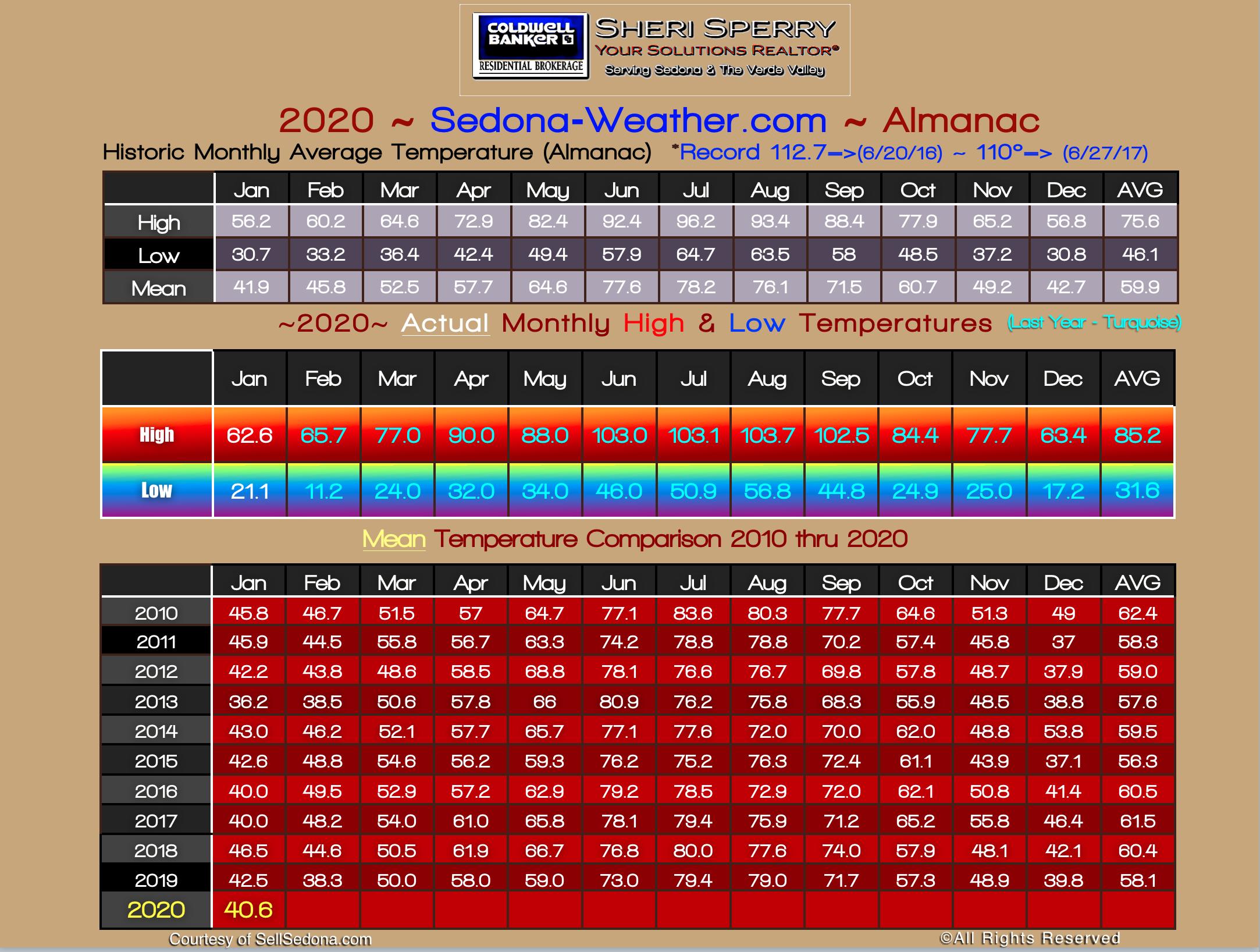 January weather 2020 Sedona Sedona Weather Almanac