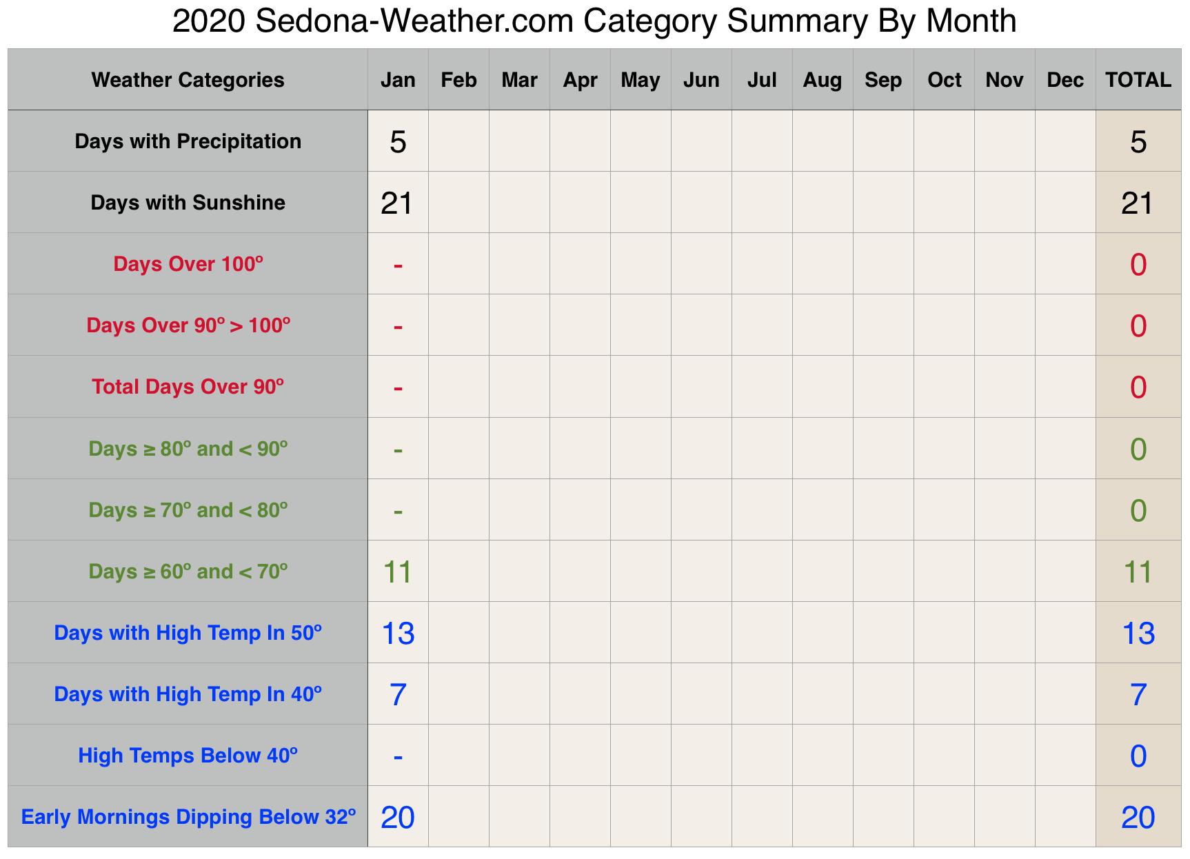 January weather 2020 Sedona