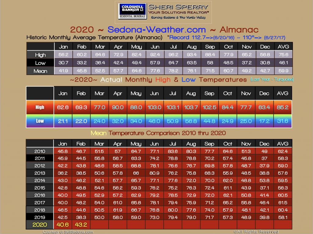 Sedona February Weather Temperature Almanac