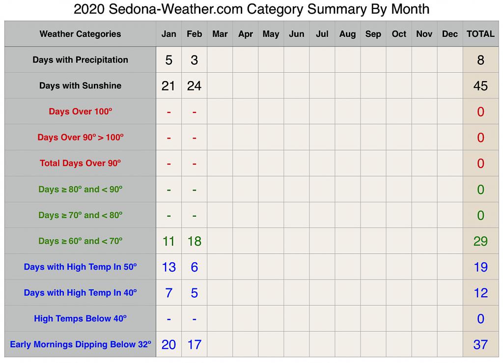 Sedona Weather Category Summary