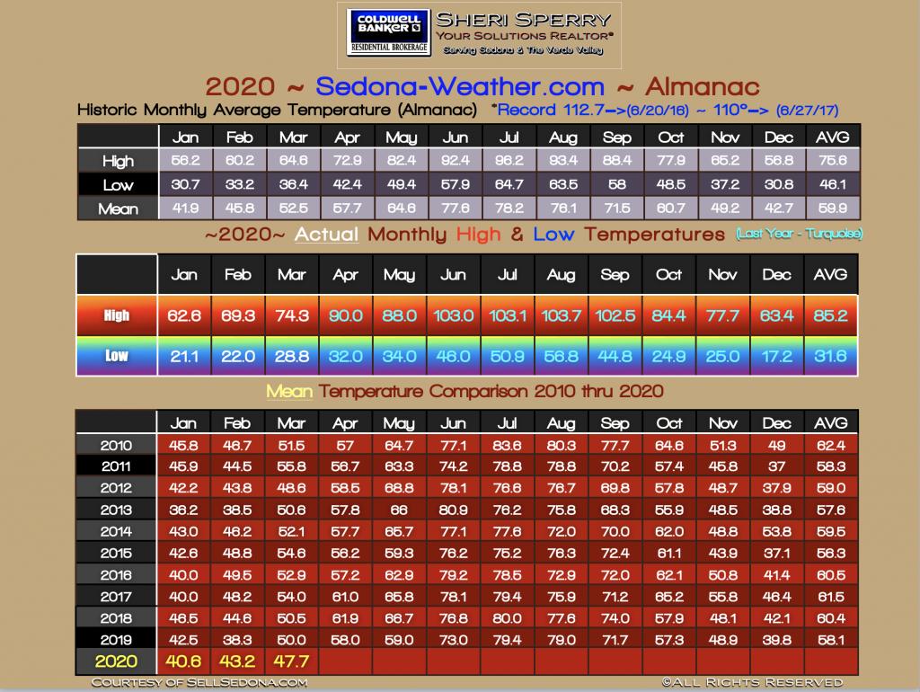 Sedona Temperature Almanac