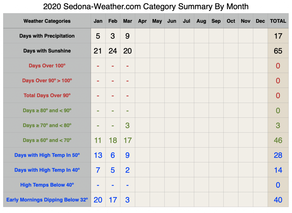 Sedona Weather Summary for March 2020