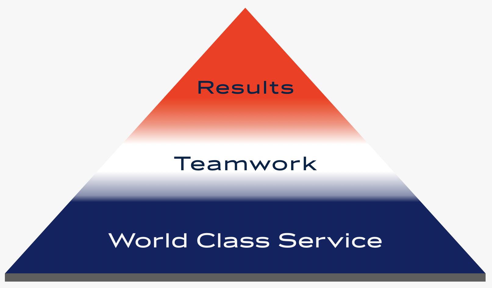 World Class Service - Sheri Sperry SellSedona.com