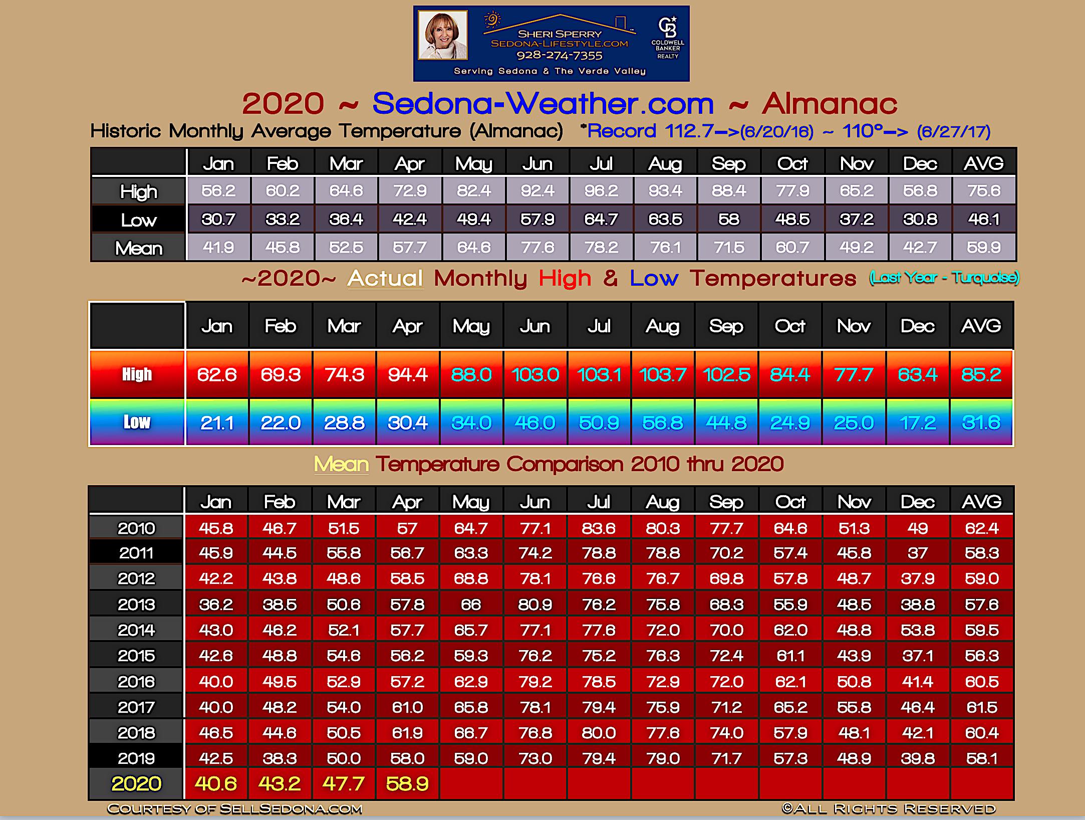 Sedona Weather Almanac for April 2020