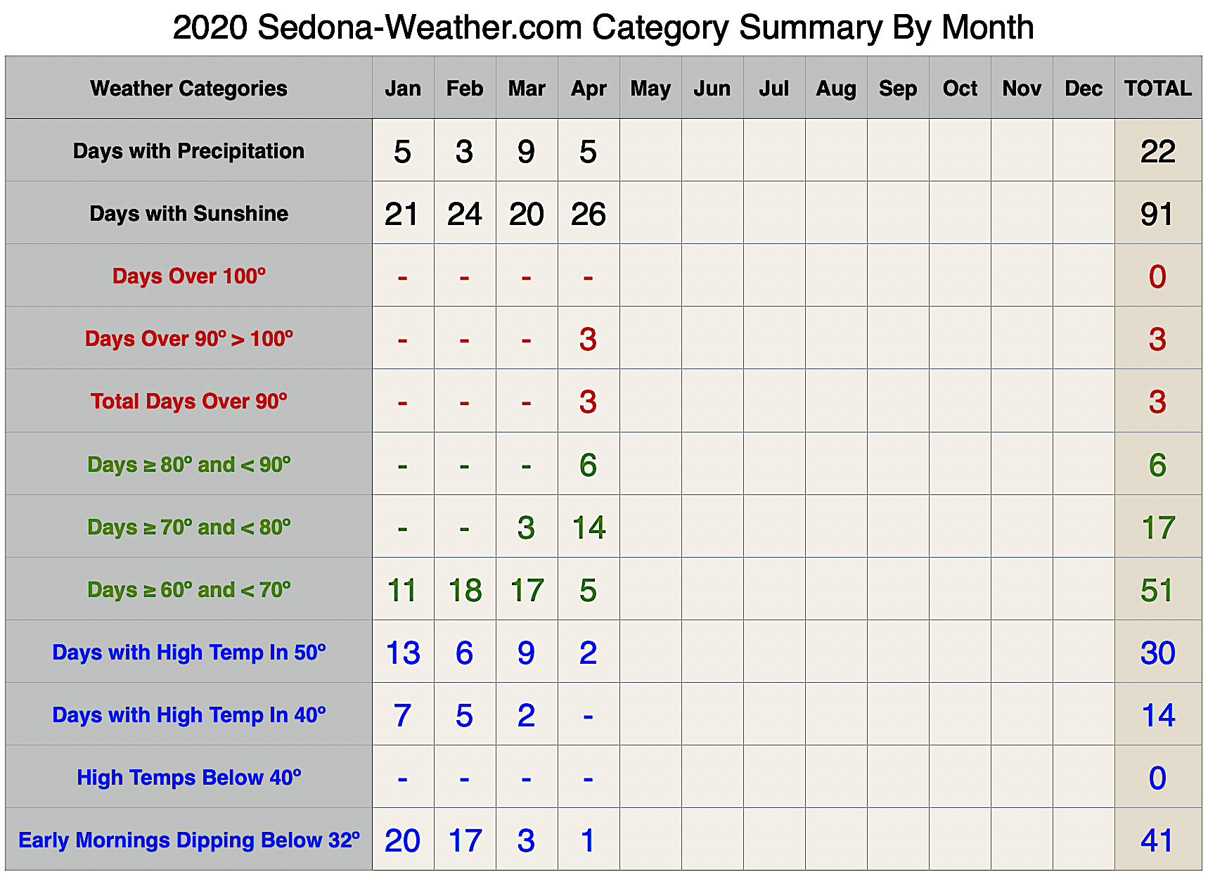 Sedona Weather Summary for April 2020