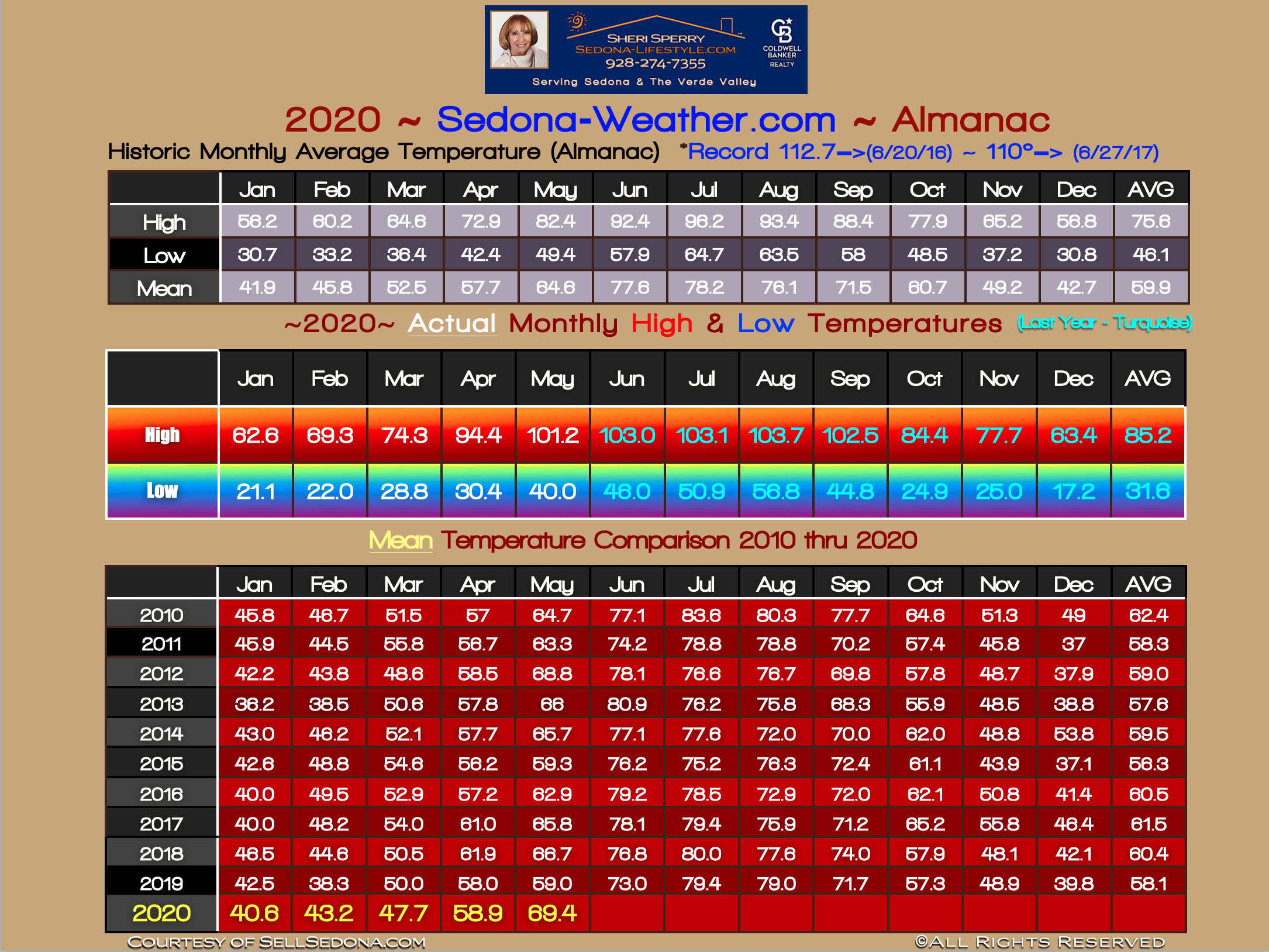 Sedona Temperature Almanac for May 2020