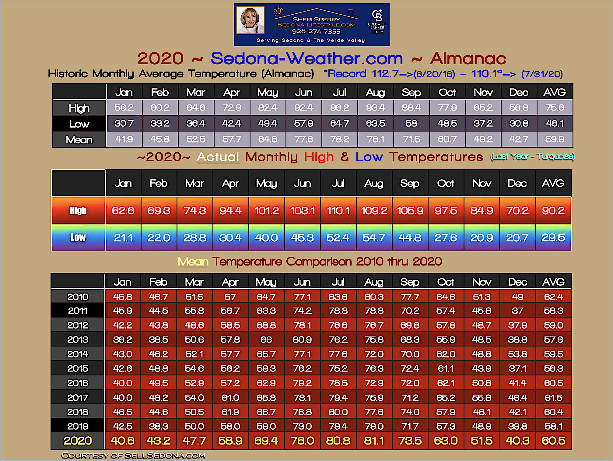 2020 Final Temperature Almanac for Sedona Arizona