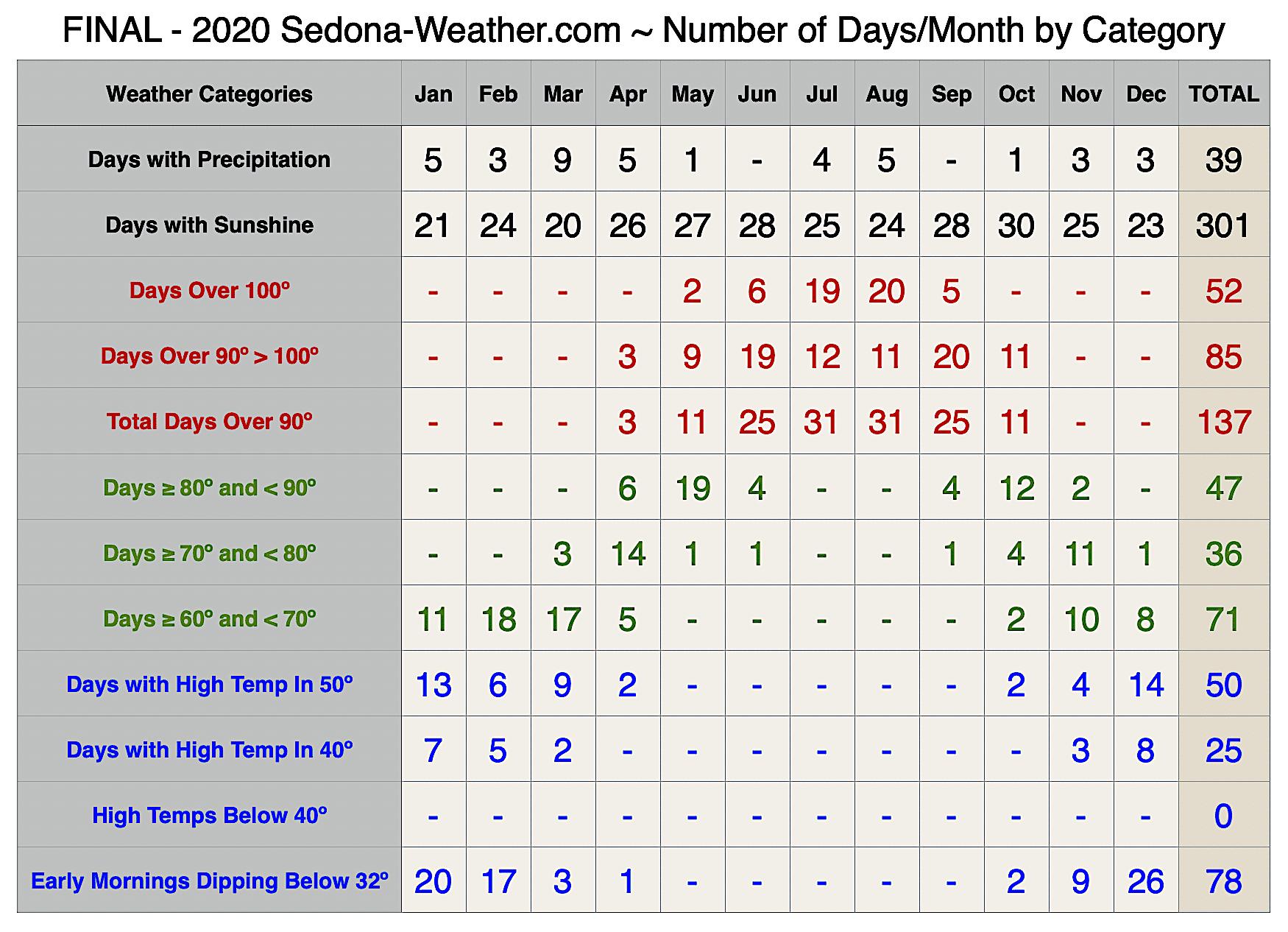 2020 Sedona Final Weather Category Summary