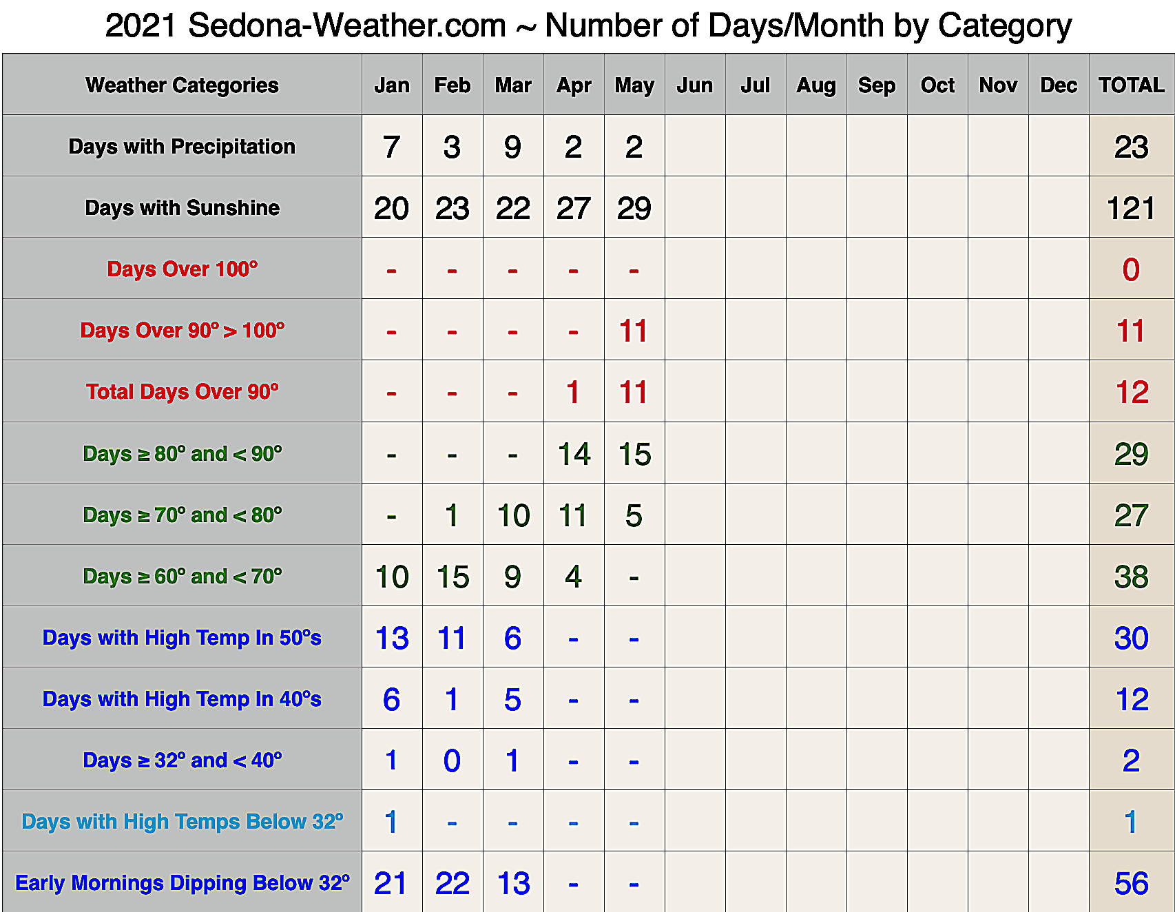 Sedona Weather Categories by Month