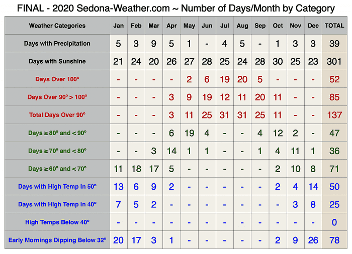 2020 Sedona-Weather Number of Days By Category